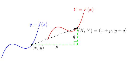 関数 2 移動 次 平行